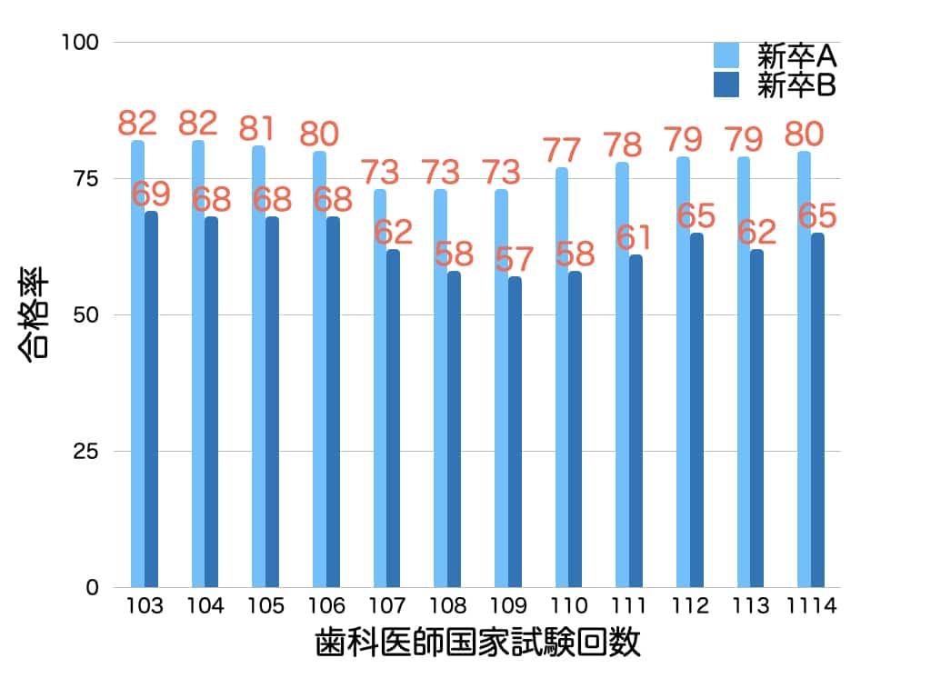 現役合格率グラフ